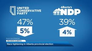 Race tightening in Alberta provincial election