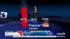 Federal Election 2015: Early results show Liberals sweeping Atlantic Canada