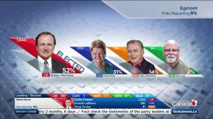 Federal Election 2015: Federal Fisheries Minister defeated in Egmont