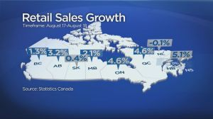 Retail sales down in Saskatchewan