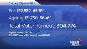 Calgary votes 'no': A look at voter turnout and end result of Olympic plebiscite