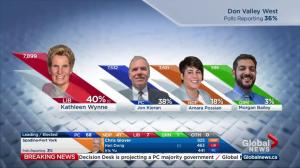 Ontario Election: Kathleen Wynne locked in tight race in home riding