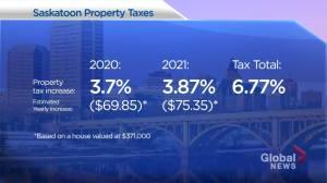 Saskatoon city council raises property taxes
