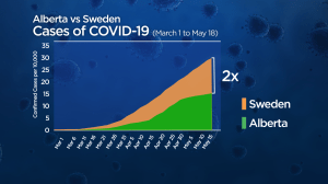 Why a less restrictive COVID-19 approach like Sweden's wasn't used in Alberta
