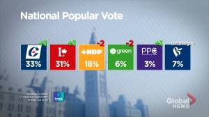 Federal Election 2019: Ipsos poll shows Conservative lead over Liberals