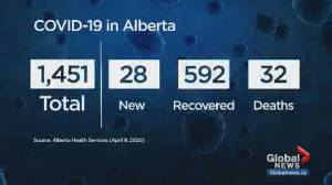 Alberta sees 3 more deaths from COVID-19
