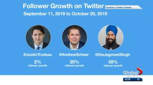 Federal Election 2019: Social media plays major role in election