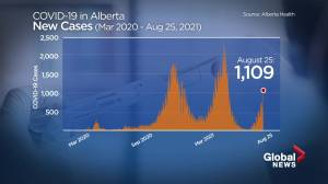 Alberta leads the nation in active COVID-19 cases (01:59)