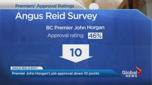 Premier John Horgan's job approval drops 10 points