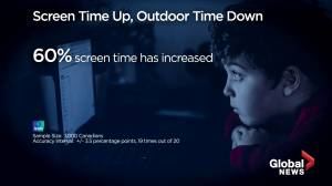 60% of Canadians say their screen time has increased during pandemic: Ipsos poll (04:35)