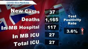 Manitoba COVID-19/Vaccine Numbers July 19 (00:48)