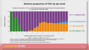B.C.'s reopening plan hinges on keeping COVID-19 variants in check (02:15)