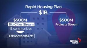 Edmonton to receive $17M in federal dollars for new homeless housing (01:55)