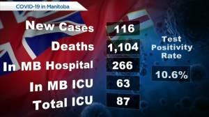 Manitoba COVID-19 numbers: June 15 (00:26)