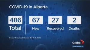 With 67 new confirmed COVID-19 cases, Alberta total reaches 486