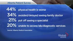 People skipping checkups, testing cause for concern: Sask. Medical Association (01:42)