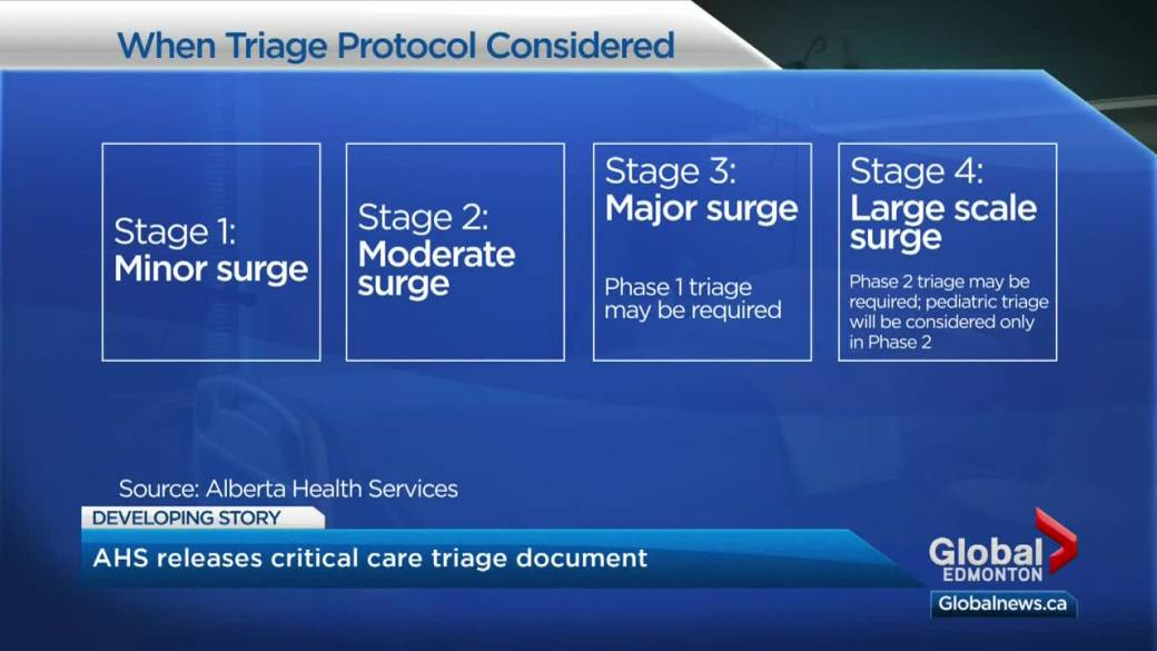 Click to play video: 'AHS document details how Alberta health-care workers will prioritize patients amid an ICU surge'