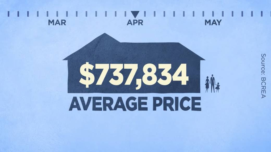 Click to play video: 'B.C.'s COVID pandemic didn't slow down real estate prices'