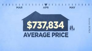 B.C.'s COVID pandemic didn't slow down real estate prices (00:49)