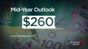 Saskatchewan builds COVID-19 contingencies into mid-year fiscal outlook, but will they be enough? (01:42)