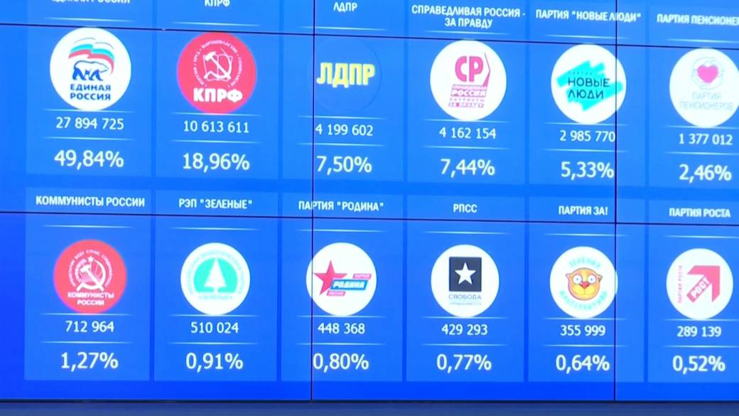 'Russia's ruling pro-Putin party wins majority in parliamentary election'
