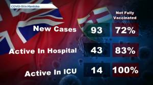 Manitoba's COVID-19/vaccine numbers- September 27 (00:44)