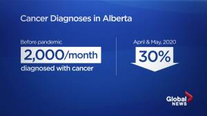Health Matters: Pandemic led to 30% fewer cancer diagnoses in Alberta (02:45)