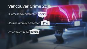 Police stats show violent crime down in Vancouver but property crime is up