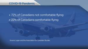 Majority of Canadians are uncomfortable flying, debate around whether virus is airborne