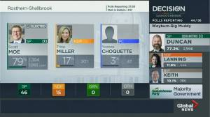 Saskatchewan election 2020: Scott Moe re-elected in Rosthern-Shellbrook (00:19)