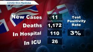 Manitoba COVID-19/vaccine numbers: July 26 (00:57)