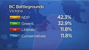 Important B.C. ridings in federal election