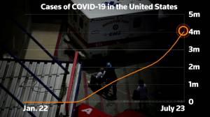 Coronavirus: U.S. cases of COVID-19 pass 4 million