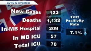 Manitoba COVID-19 numbers: June 23 (00:31)