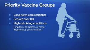 B.C. plans to get 400,000 people vaccinated by end of March (02:32)