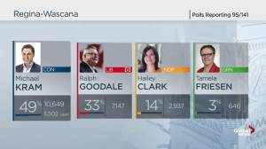 Federal Election 2019: Longtime Liberal MP Ralph Goodale loses re-election in Regina-Wascana