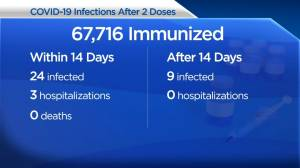 Vaccinated Manitobans should be cautious while COVID-19 immunity builds after deaths reported: province (02:22)