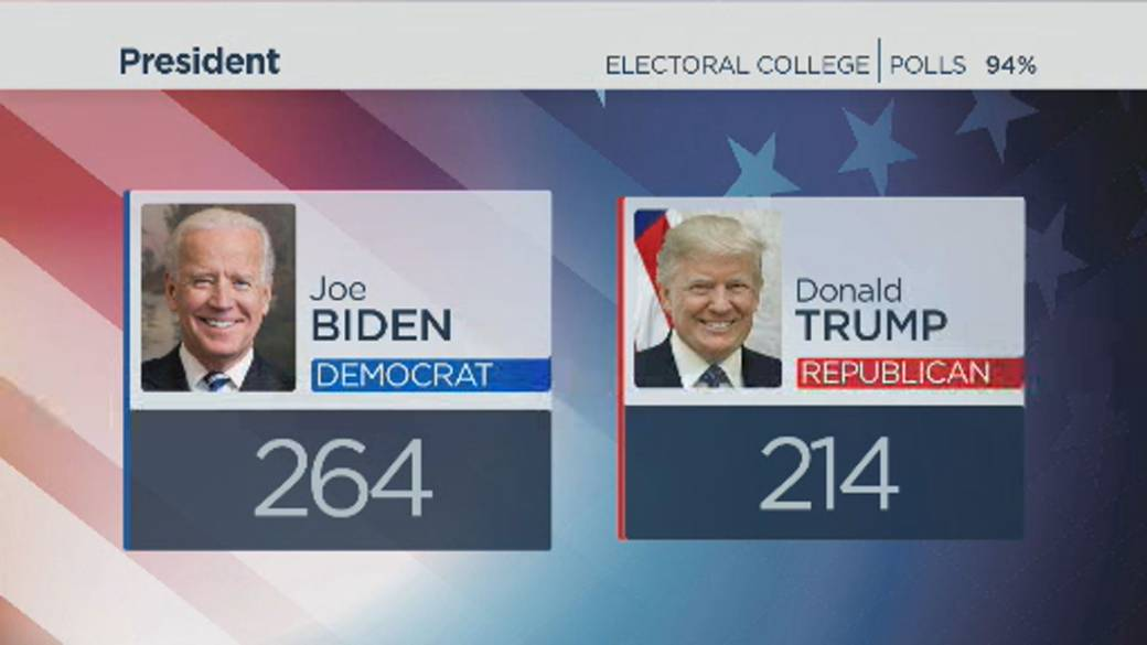 Click to play video 'America Votes 2020: Biden poised to become U.S. president, leads in key states'