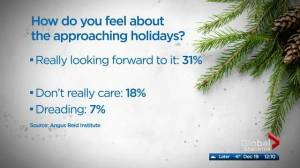 We might not love Christmas as much as we think: poll (04:24)