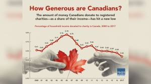 Charitable donations at a 20-year low in 2017