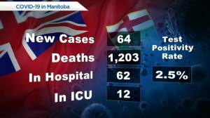 Manitoba's COVID-19 /vaccine numbers – September 16 (00:46)