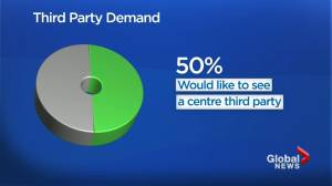 Poll shows demand for centre party, stronger opposition in Saskatchewan