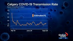 Calgary sees increase in rate of transmission of COVID-19