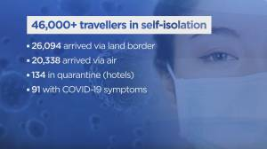 Impact of self-quarantine orders in B.C.