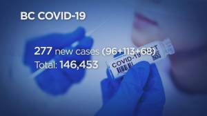 B.C. reports 277 new COVID-19 cases over three days, including lowest one-day total since September (04:12)
