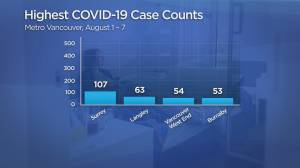 More B.C.communities seeing a spike in COVID cases (01:44)