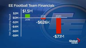 EE Football Team records multi-million dollar loss in 2020 (01:57)