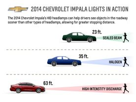 2014 Chevrolet Impala's HID headlamps