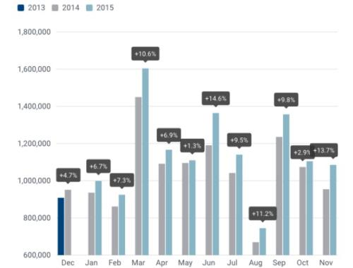 New passenger car registrations across the EU