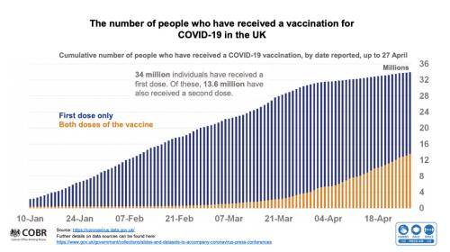 Vaccination numbers